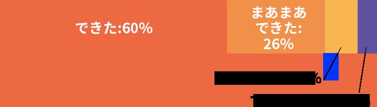 ハロワっくん®を使って良い人材を採用できた:86%