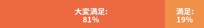 ③ ハロワっくん®を使って入社に至った企業様の満足度:100%